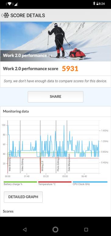 Zenfone Max M2 PCMark