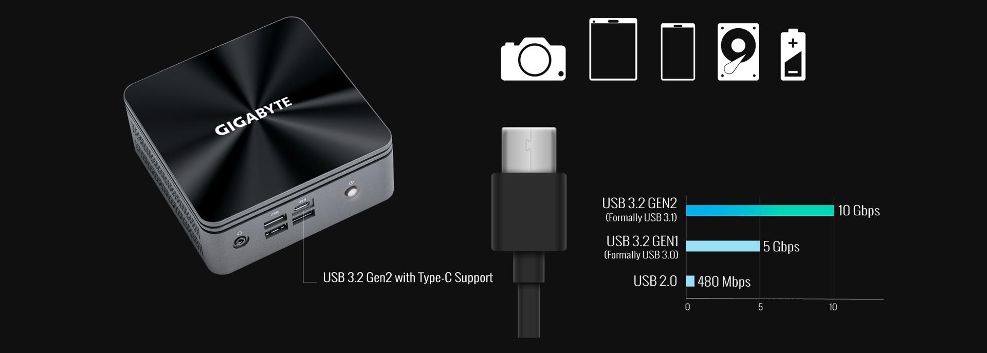 USB 3.2 Gen2 Benchmark